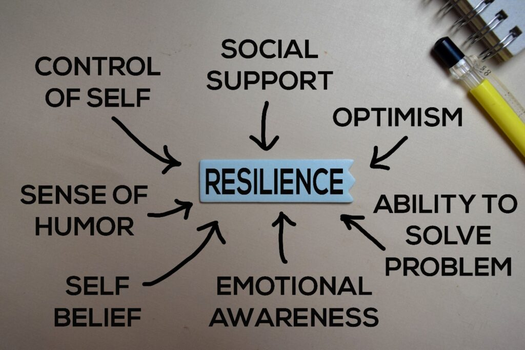 Word cloud with words related to resilience